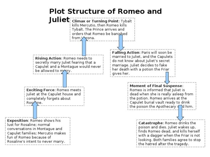 romeo and juliet book review summary
